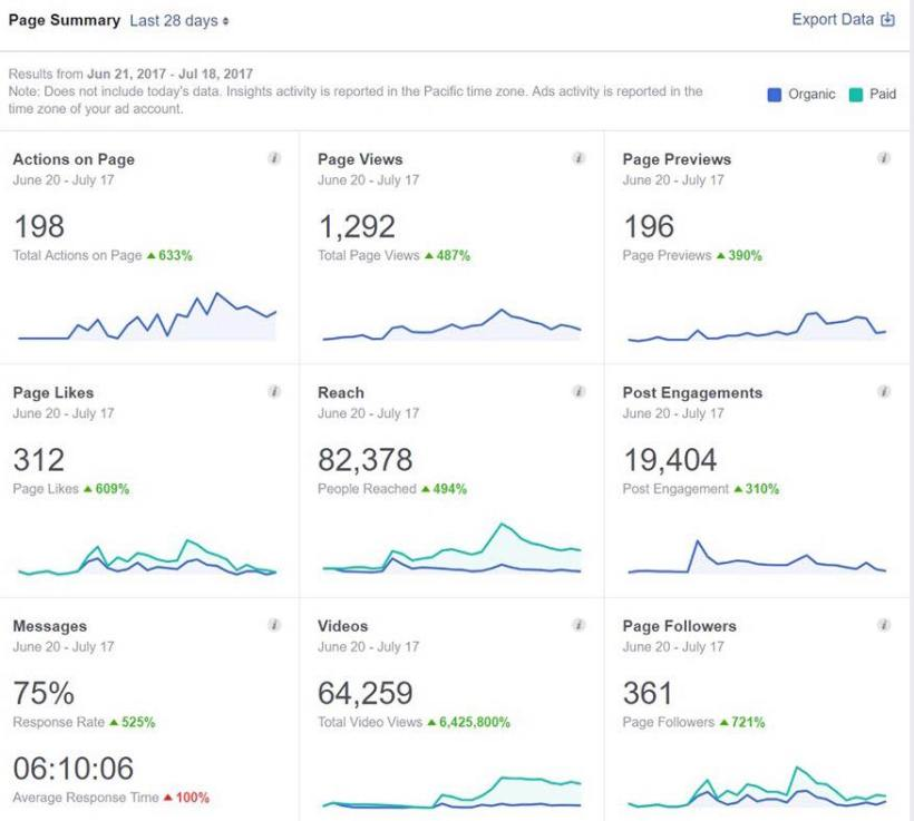 The Dressers Arms first month Stats 2